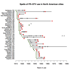 Spells of PR-STV use in North American cities