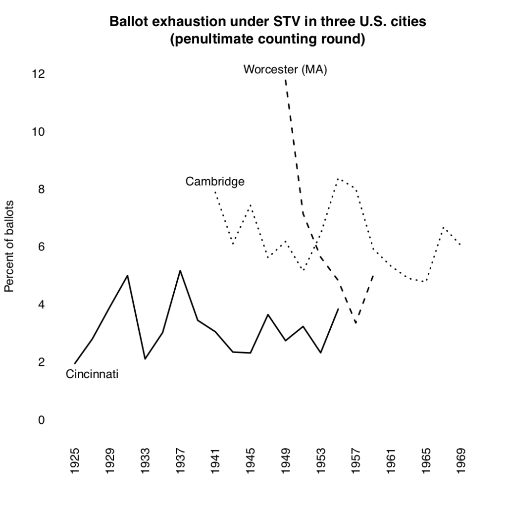Ballot exhaustion rates in Cambridge (MA), Cincinnati, and Worcester (MA) for 1925-69.